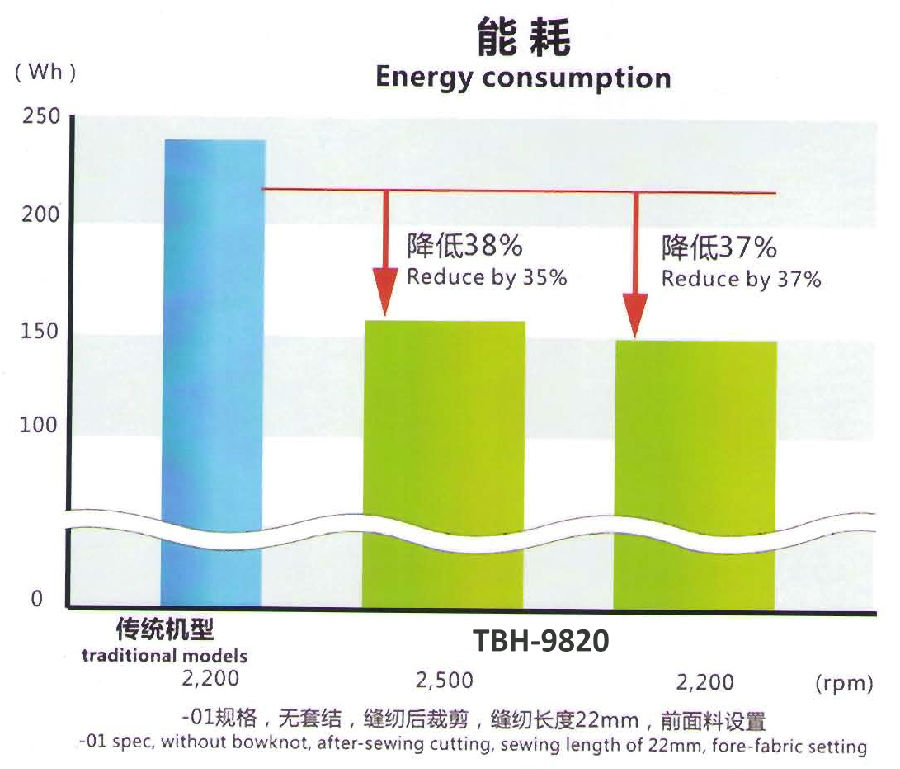 TBH-9820-energy consumption.jpg